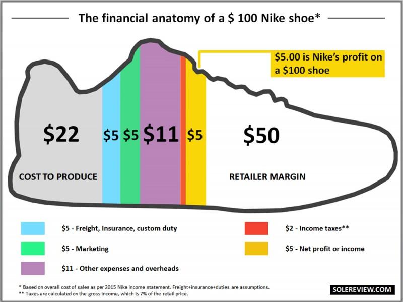 Cost_split_Nike_shoe