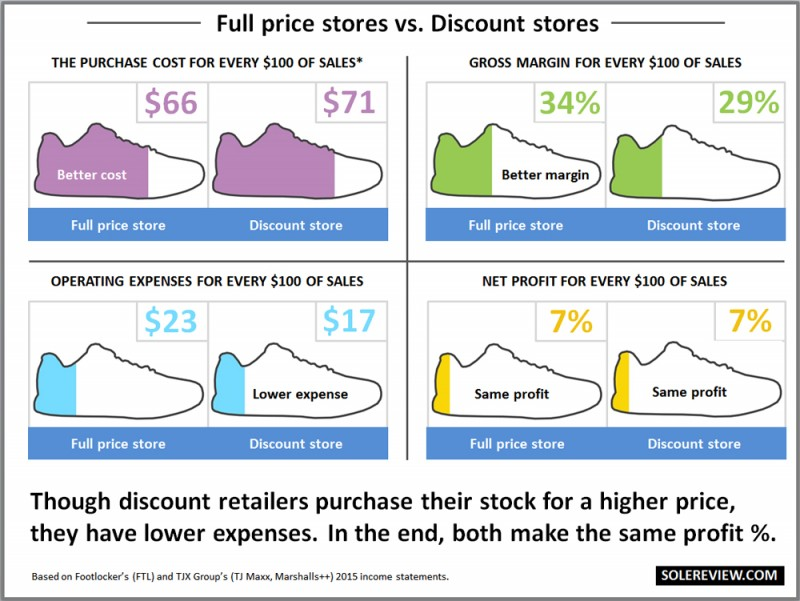 Full_price_vs_discount_reta