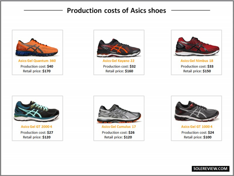 Production_cost_Asics_shoe