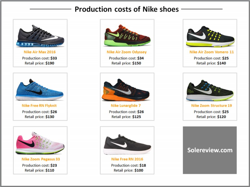 Production_cost_Nike_shoe