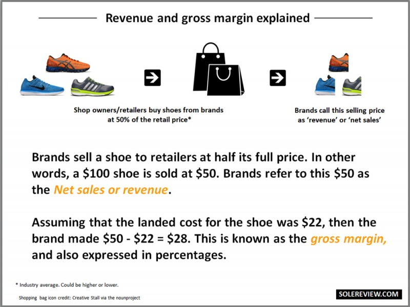 Revenue_Gross_Margins